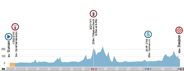 Höhenprofil Tour de Korea 2016 - Etappe 3