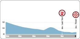 Höhenprofil Tour de Korea 2016 - Etappe 3, letzte 5 km
