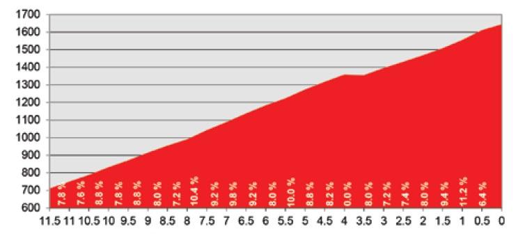 Höhenprofil Tour de Suisse 2016 - Etappe 5, Schlussanstieg Carì