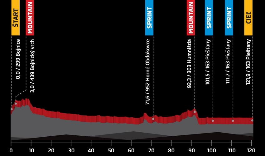 Höhenprofil Tour de Slovaquie 2016 - Etappe 5