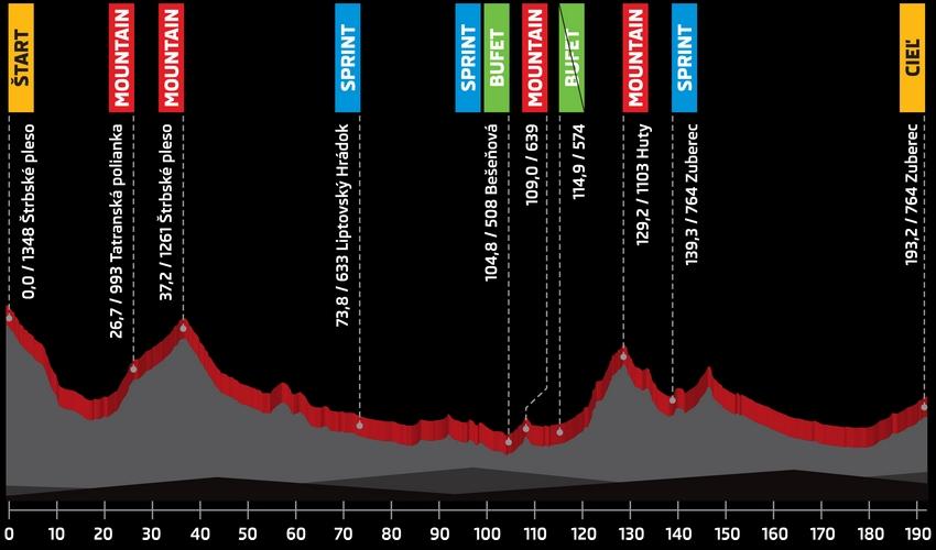 Höhenprofil Tour de Slovaquie 2016 - Etappe 3