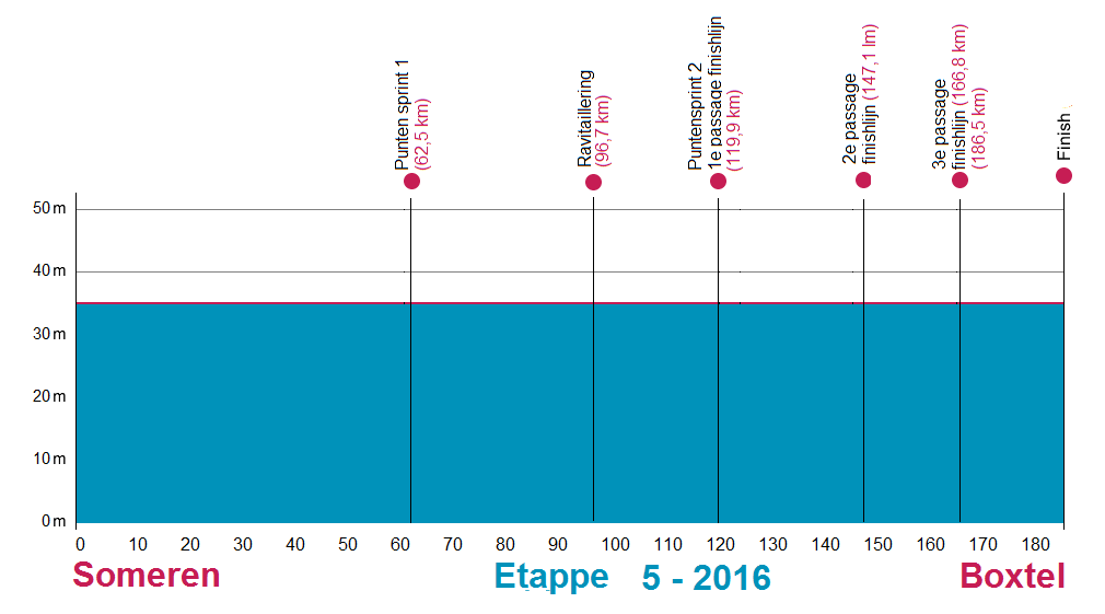 Höhenprofil Ster ZLM Toer GP Jan van Heeswijk 2016 - Etappe 5