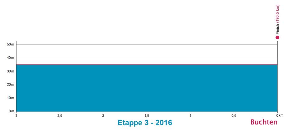 Höhenprofil Ster ZLM Toer GP Jan van Heeswijk 2016 - Etappe 3, letzte 3 km