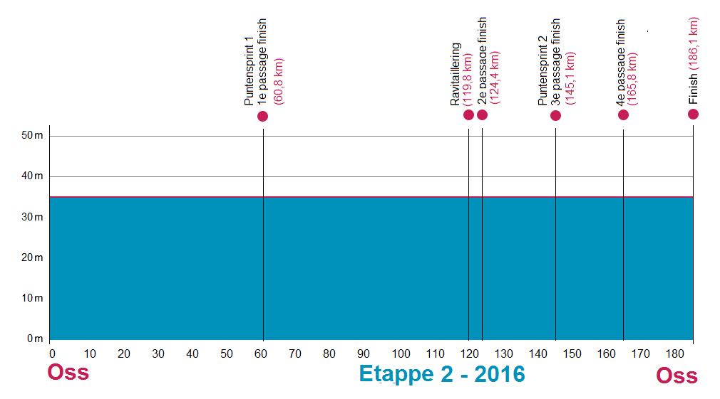 Höhenprofil Ster ZLM Toer GP Jan van Heeswijk 2016 - Etappe 2