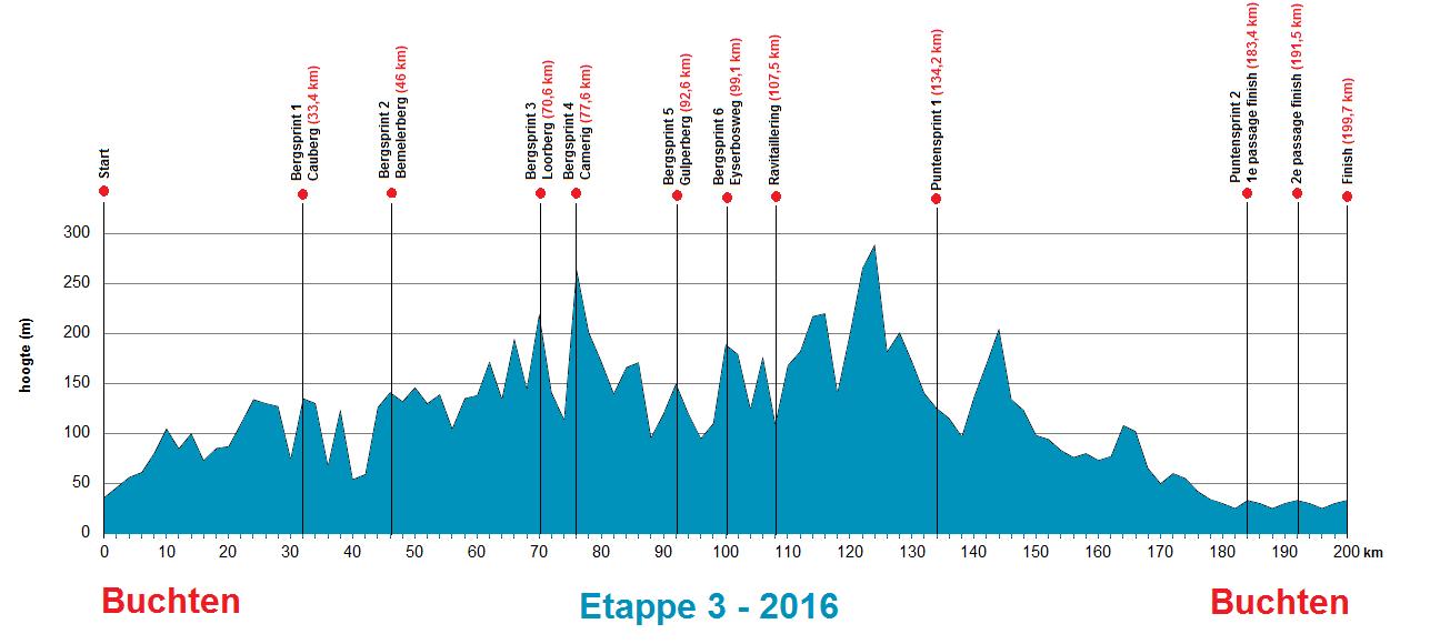 Höhenprofil Ster ZLM Toer GP Jan van Heeswijk 2016 - Etappe 3