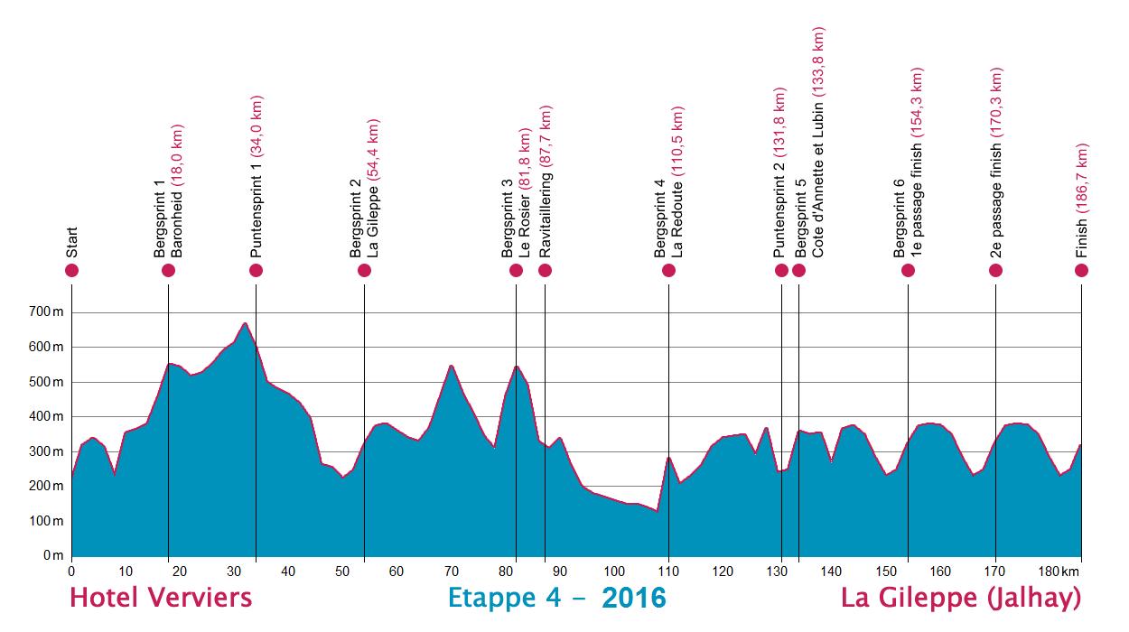 Höhenprofil Ster ZLM Toer GP Jan van Heeswijk 2016 - Etappe 4