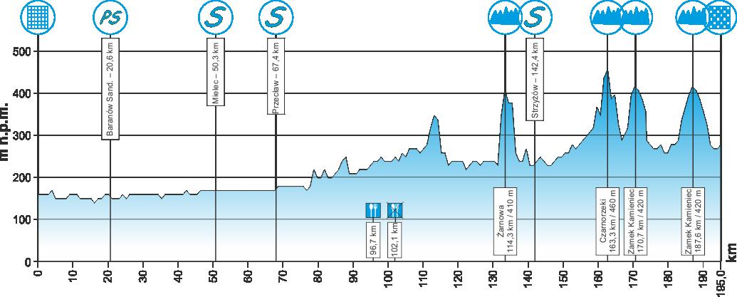 Höhenprofil Course Cycliste de Solidarnosc et des Champions Olympiques 2016 - Etappe 5