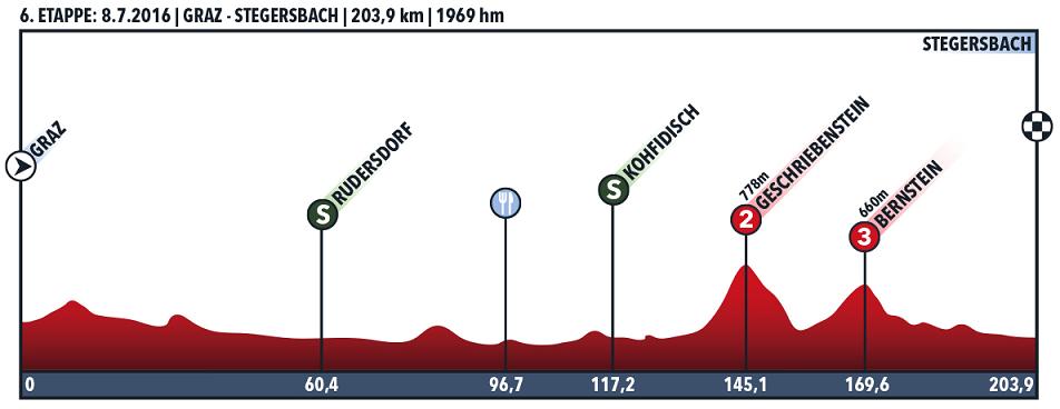 Höhenprofil Int. Österreich Rundfahrt 2016 - Etappe 6