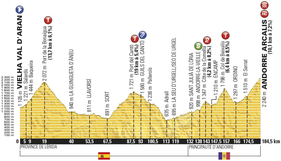 Vorschau Tour De France Etappe 9 Feuerprobe Für Froomes Gegner Bei