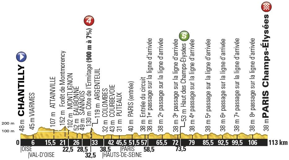 Vorschau Tour de France, Etappe 21: Rennen für Männer und Frauen auf den Champs-Élysées