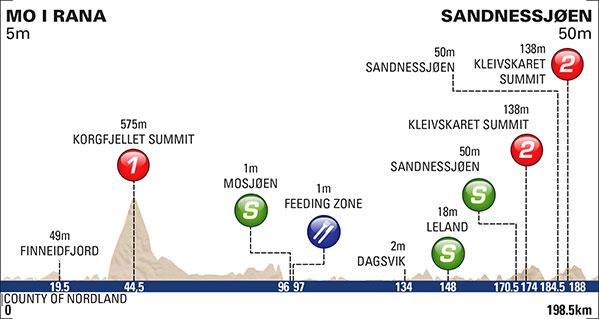 Höhenprofil Arctic Race of Norway 2016 - Etappe 2