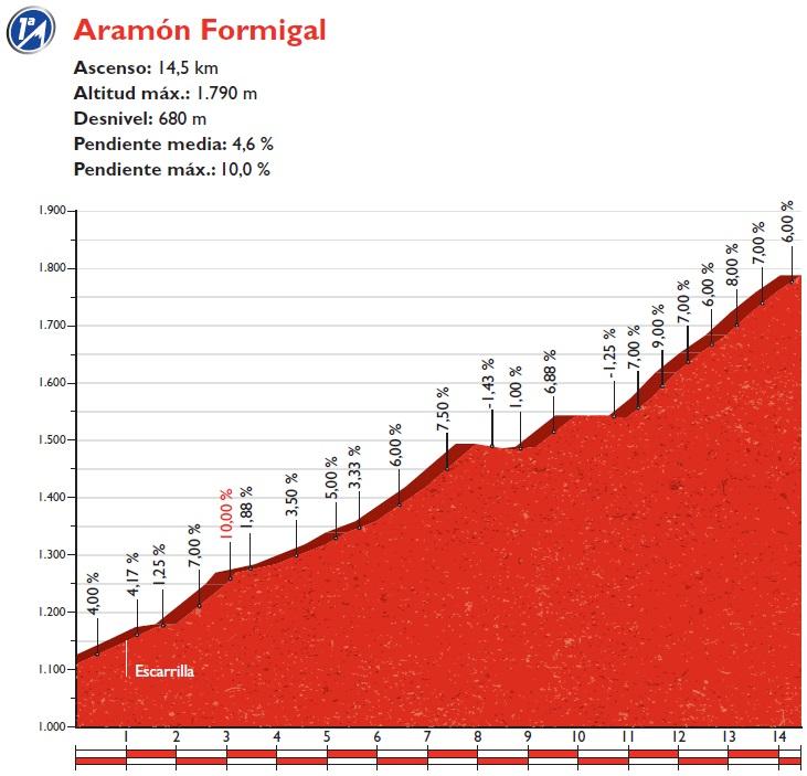 Höhenprofil Vuelta a España 2016 - Etappe 15, Aramón Formigal