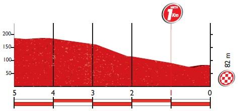 Höhenprofil Vuelta a España 2016 - Etappe 13, letzte 5 km