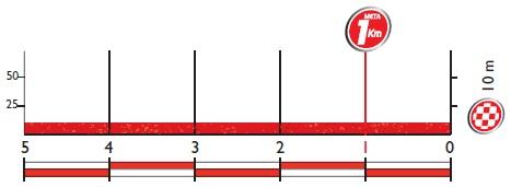 Höhenprofil Vuelta a España 2016 - Etappe 2, letzte 5 km