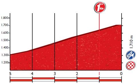 Höhenprofil Vuelta a España 2016 - Etappe 14, letzte 5 km