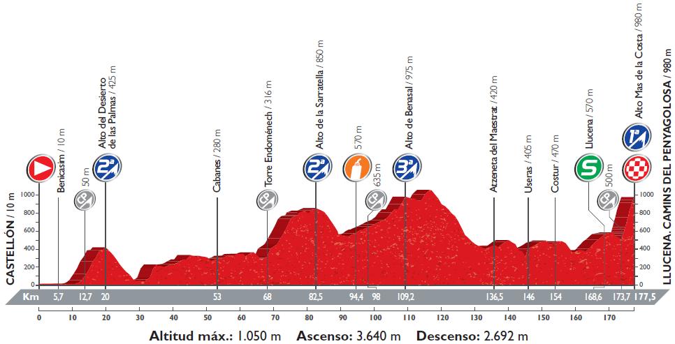 Höhenprofil Vuelta a España 2016 - Etappe 17