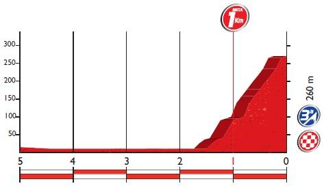Höhenprofil Vuelta a España 2016 - Etappe 3, letzte 5 km