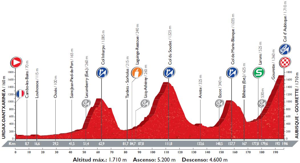 Höhenprofil Vuelta a España 2016 - Etappe 14
