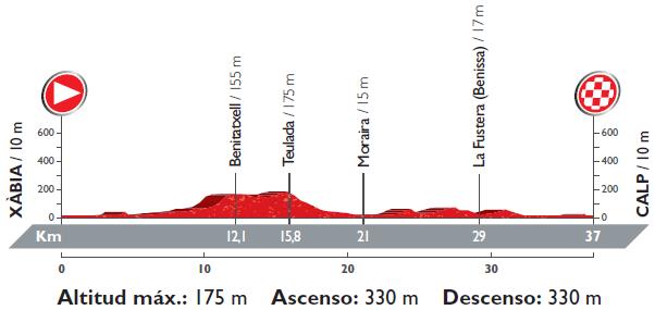 Höhenprofil Vuelta a España 2016 - Etappe 19