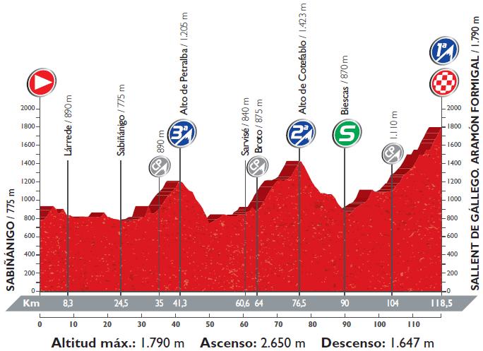 Höhenprofil Vuelta a España 2016 - Etappe 15