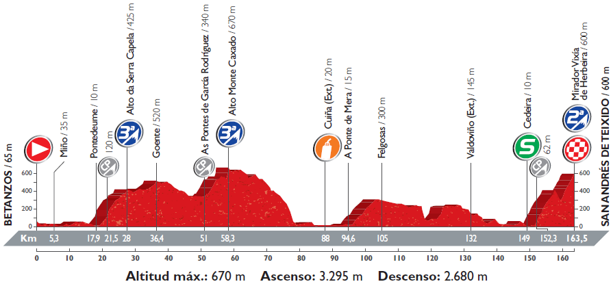 Höhenprofil Vuelta a España 2016 - Etappe 4