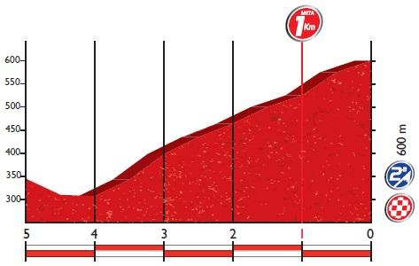 Höhenprofil Vuelta a España 2016 - Etappe 4, letzte 5 km
