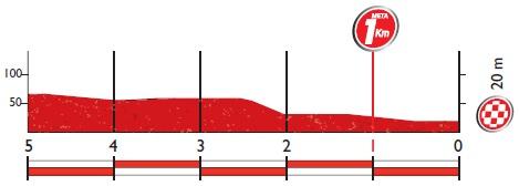 Höhenprofil Vuelta a España 2016 - Etappe 12, letzte 5 km
