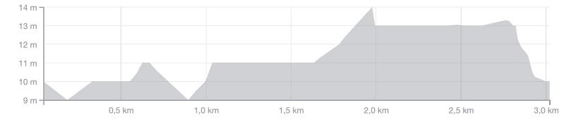 Höhenprofil Primus Classic Impanis - Van Petegem 2016, letzte 3 km