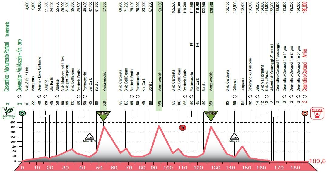 Höhenprofil Memorial Marco Pantani 2016