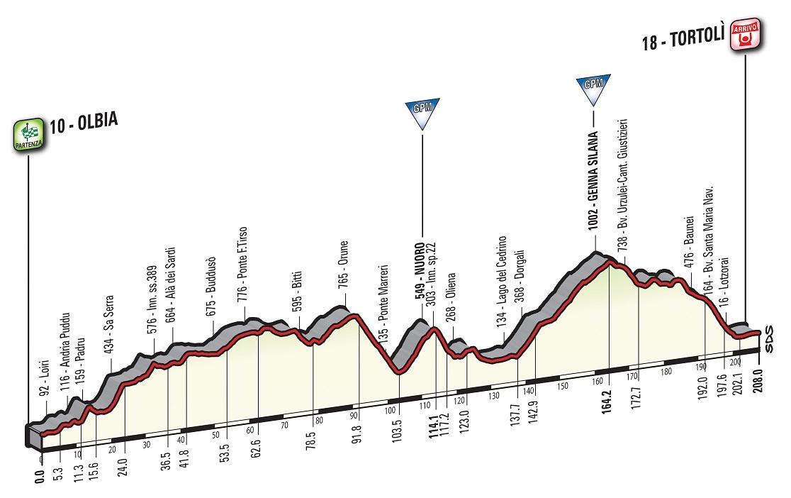 Präsentation Giro d Italia 2017: Höhenprofil Etappe 2