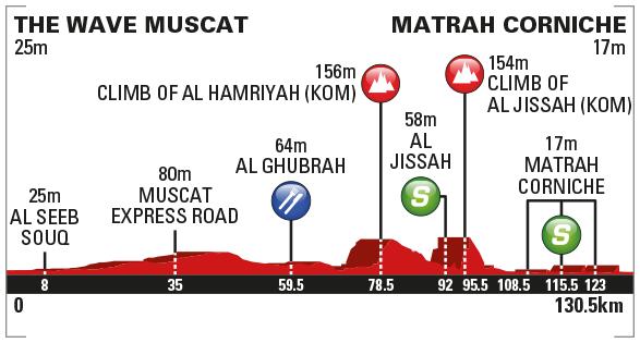 Höhenprofil Tour of Oman 2017 - Etappe 6