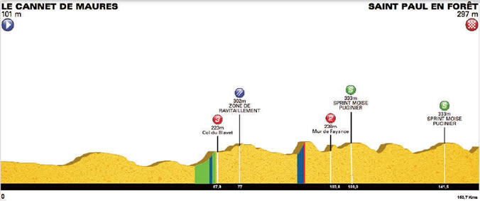 Höhenprofil Tour Cycliste International du Haut Var-matin 2017 - Etappe 1