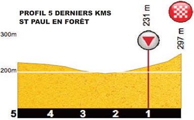 Höhenprofil Tour Cycliste International du Haut Var-matin 2017 - Etappe 1, letzte 3 km