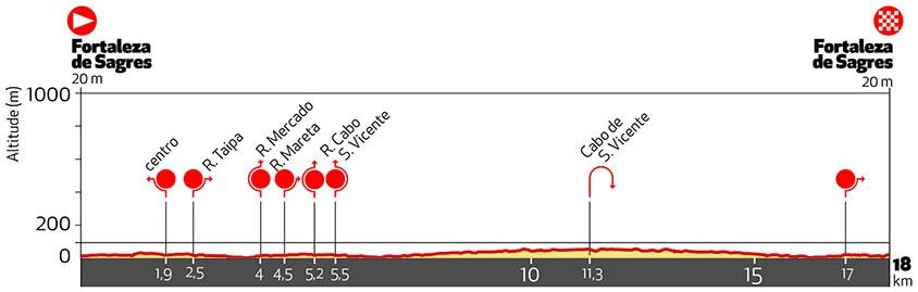 Höhenprofil Volta ao Algarve em Bicicleta 2017 - Etappe 3