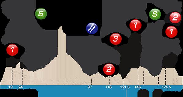 Höhenprofil Paris - Nice 2017 - Etappe 6
