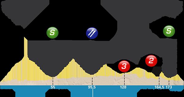 Höhenprofil Paris - Nice 2017 - Etappe 3