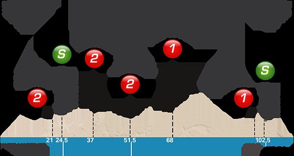 Höhenprofil Paris - Nice 2017 - Etappe 8