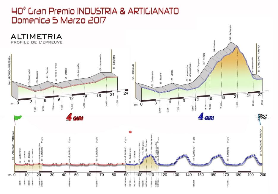 Höhenprofil GP Industria & Artigianato 2017