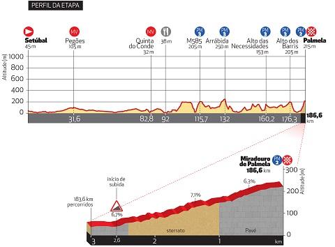 Höhenprofil Classica da Arrabida - Cyclin'Portugal 2017