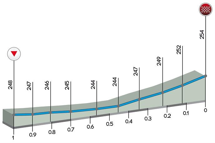 Höhenprofil Trofeo Alfredo Binda - Comune di Cittiglio 2017, letzter km
