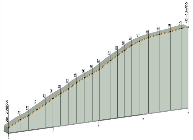 Höhenprofil Trofeo Alfredo Binda - Comune di Cittiglio 2017, Anstieg Cunardo