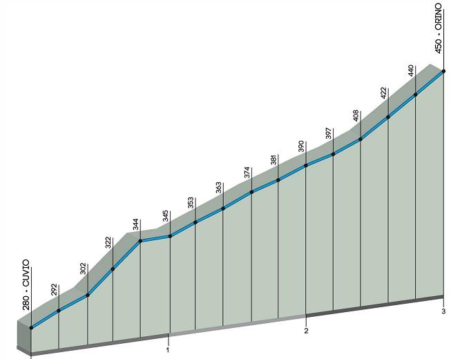 Höhenprofil Trofeo Alfredo Binda - Comune di Cittiglio 2017, Anstieg Orino