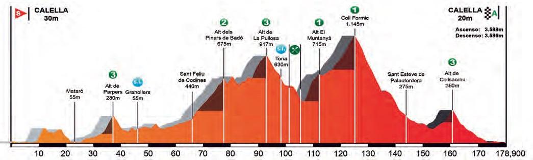 Höhenprofil Volta Ciclista a Catalunya 2017 - Etappe 1