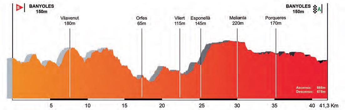 Höhenprofil Volta Ciclista a Catalunya 2017 - Etappe 2