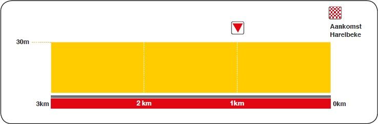 Höhenprofil E3 Harelbeke 2017, letzte 3 km