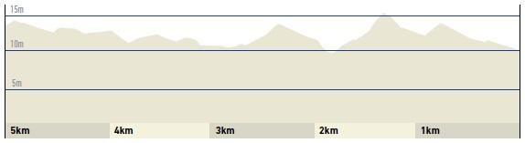 Höhenprofil Dwars door Vlaanderen Vrouwen 2017, letzte 5 km