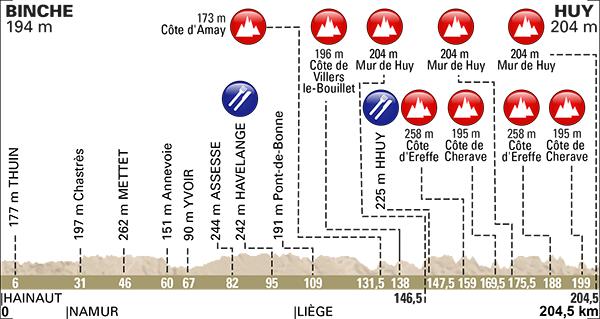 Höhenprofil La Flèche Wallonne 2017