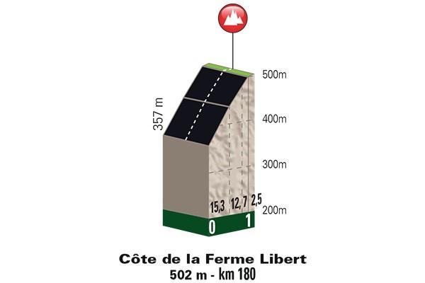 Höhenprofil Liège - Bastogne - Liège 2017, Côte de la Ferme Libert