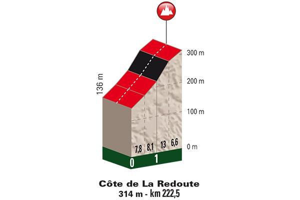 Höhenprofil Liège - Bastogne - Liège 2017, Côte de La Redoute