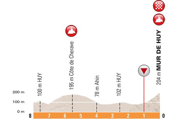 Höhenprofil La Flèche Wallonne Féminine 2017, letzte 8 km